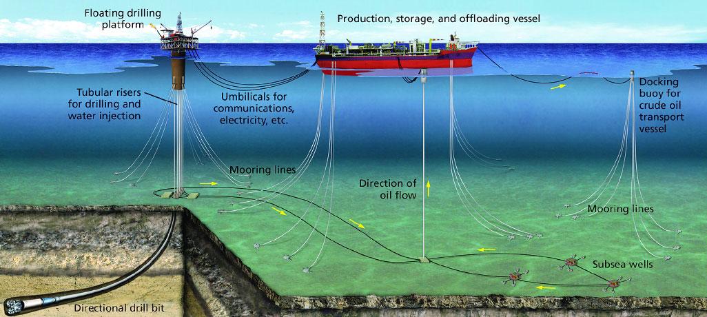 गहरे समुद्र मिशन(Deep Ocean Mission) को मंत्रिमंडल की मंजूरी